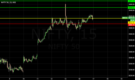 NIFTY: long nifty with shiv btst