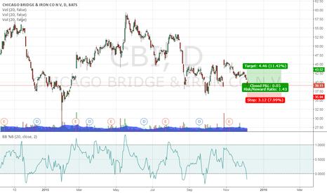 CBI: Long $CBI 1.5x risk/reward