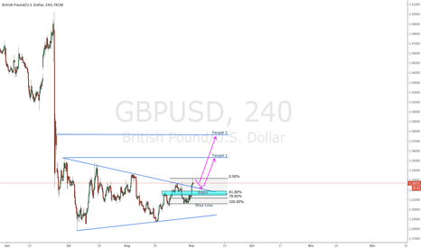 GBPUSD: GBPUSD Wedge formation broken + pay rolls = buy?