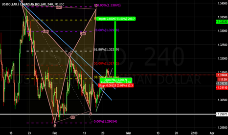 USDCAD: Looking for Long positions on ucad.