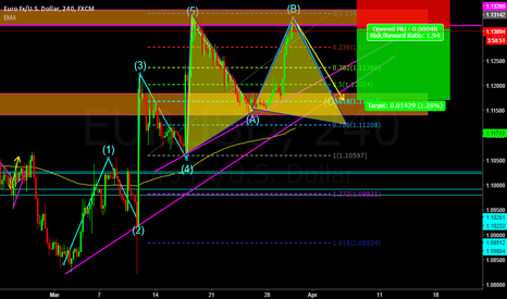EURUSD: EURUSD on very strong correction zone for sell position