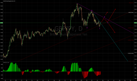 GBPJPY: GBPJPY correction