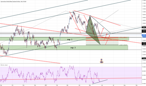 AUDNZD: AUDNZD ABCD On sup 1 or triangle on ext sup 2