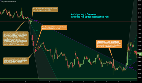 XAUUSD: Anticipating a Breakout with the Fib Speed Resistance Fan