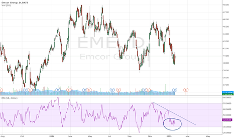 EME: Emcor Group: strong movement is expected