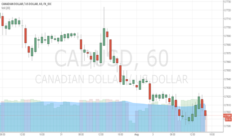 CADUSD: SELL SHORT
