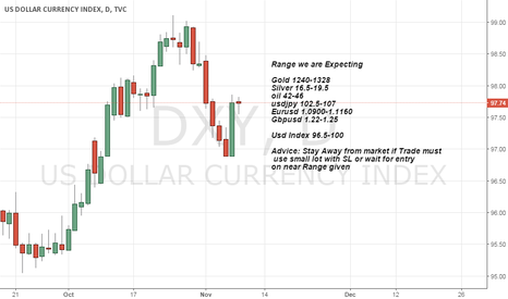 DXY: US Election Range we are Expecting