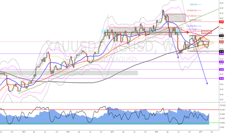 XAUUSD/XAGUSD: Gold/Silver Ratio @ the apex