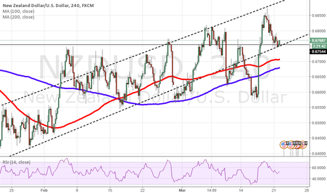 NZDUSD: NZDUSD Long? Rising channel 4h