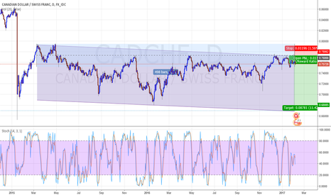 CADCHF: SHORT THE CHANNELL