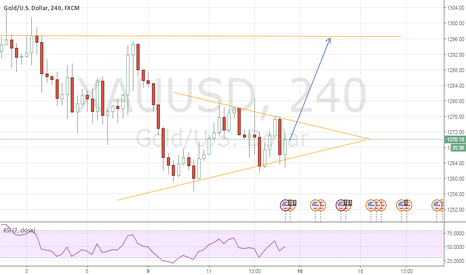 XAUUSD: XAUUSD Rising Wedge