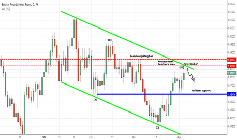 GBPCHF: GBPCHF Holds Below Resistance ?