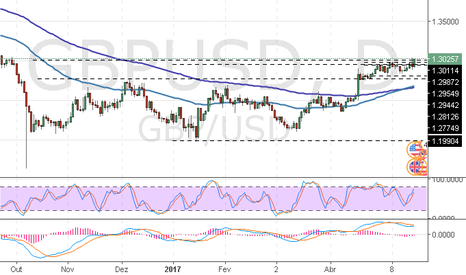 GBPUSD: GBP/USD: análise técnica
