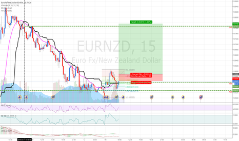 EURNZD: EURNZD: AO crossed zero. MA going bull