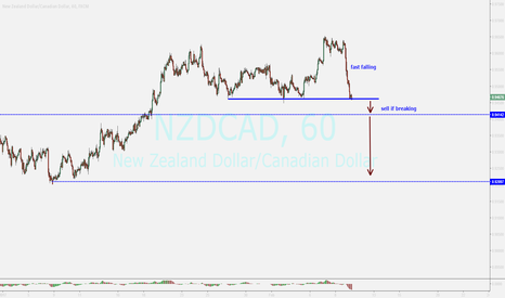 NZDCAD: watching...sell