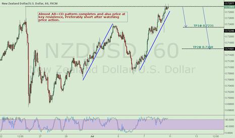 NZDUSD: AB=CD completes, short NZDUSD.