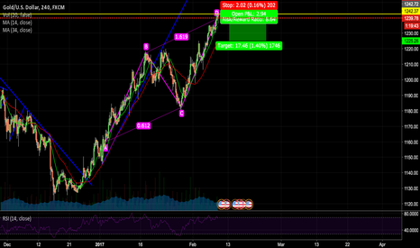 XAUUSD: Gold ABCD and resistance!