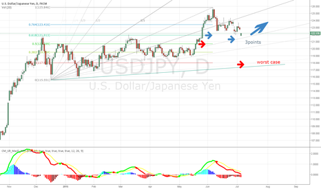 USDJPY: usdjpy fibonacci points