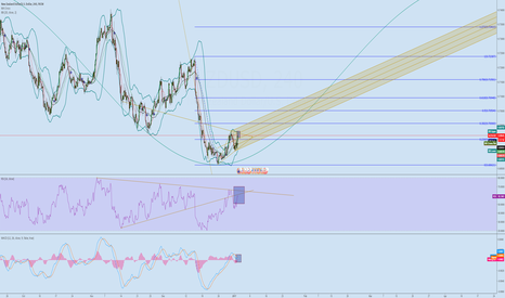 NZDUSD: NZD/USD Two Alternative Scenario...