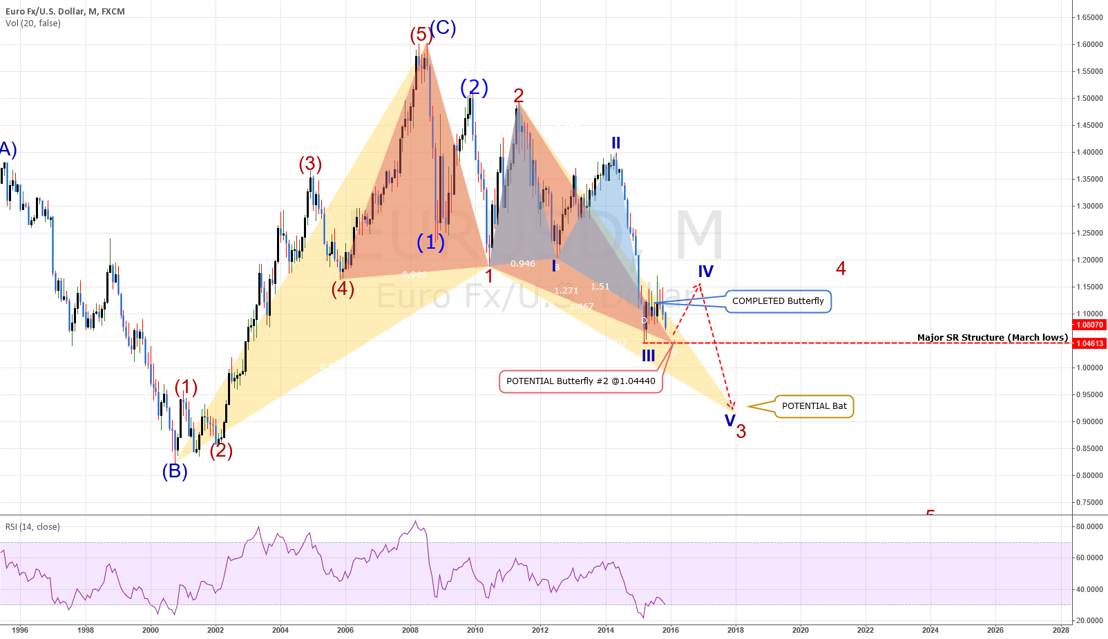 EURUSD: MONTHLY CHART - MUCH More To Fall!