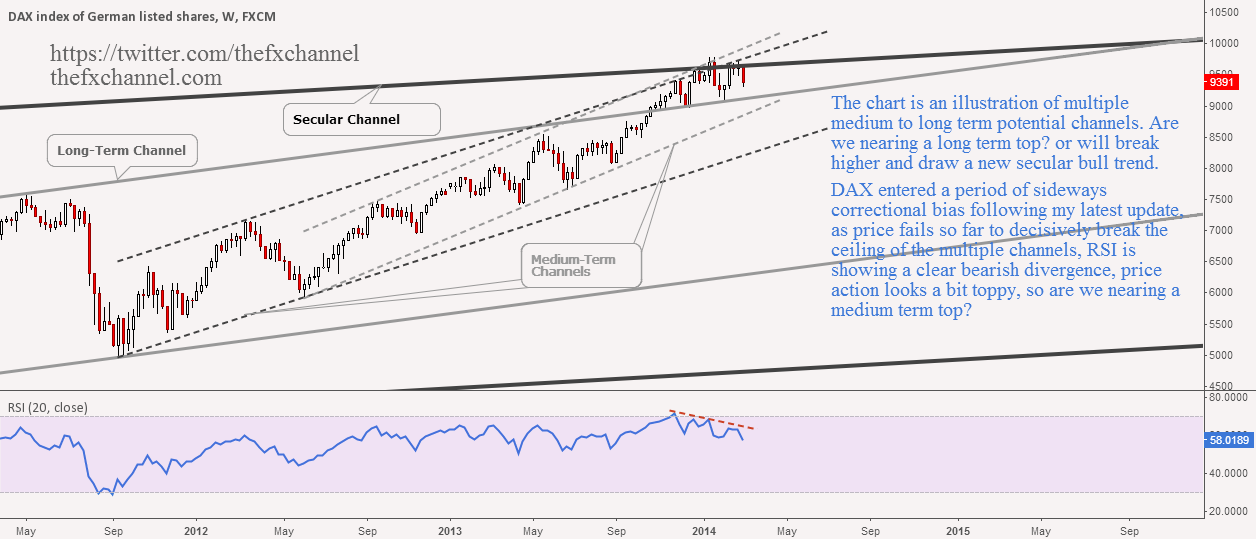 Channelling The DAX (Update)