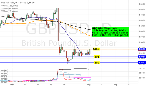 GBPUSD: SHORT GBPUSD/ GBPJPY: BOE EXPECTATIONS & FORECAST - FADE RALLIES