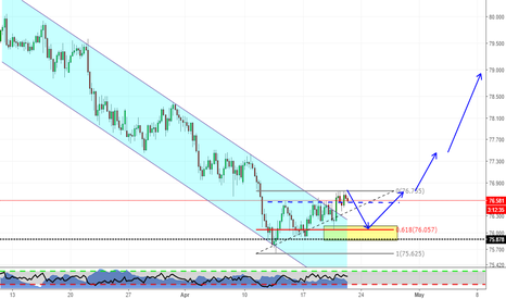 NZDJPY: Is it the end of the downtrend on JPY pairs?