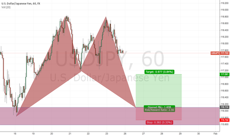 USDJPY: Good Risk-Reword on a Bullish Bat Pattern (USDJPY)