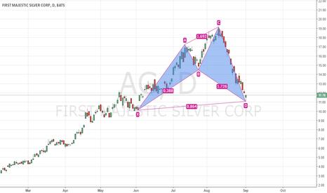 AG: AG, bullish Shark?
