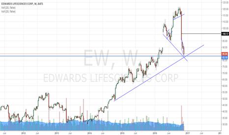 EW: weekly