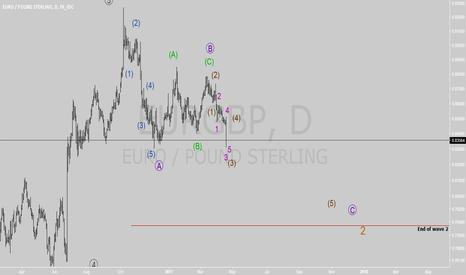 EURGBP: EURGBP is in 3 wave of wave C