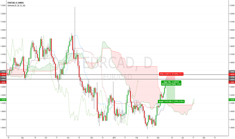 EURCAD: EURCAD: Expected to Relax After The Hard Climb