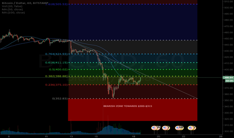 BTCUSD: LEVELS TO WATCH OUT FOR. BTC