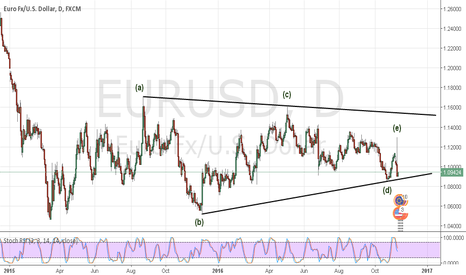 EURUSD: Short against the election top !