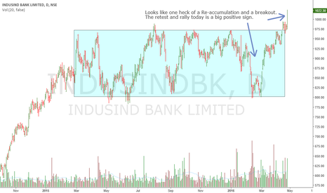 INDUSINDBK: IndusInd Bank: Wyckoff Re-Accumulation