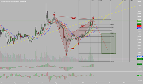 BTCUSD1W: Bearish Bat Harmonic and Possible Elliott Wave Count for Bitcoin