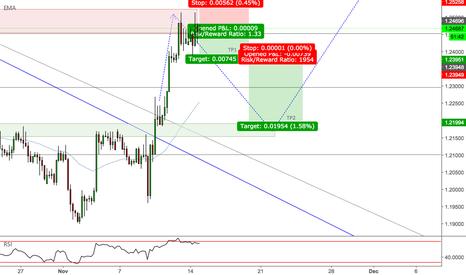 GBPCHF: GBPCHF - Trend Continuation Trade