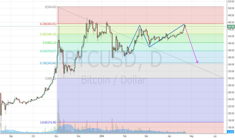 BTCUSD: Another double top?