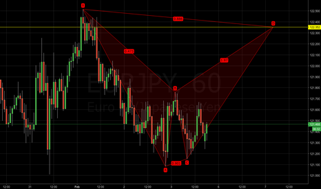 EURJPY: EURJPY - Potential bearish bat pattern