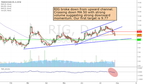 RIG: RIG- Short from 10.87 to 9.77