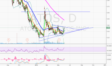 ATOS: $ATOS would  liks to see a breakout with 200MA test
