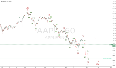 AAPL: Hourly chart Update wave 3 minor still further declines expecte