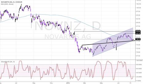 NOVN: Novartis Ready For A Fresh Leg Higher