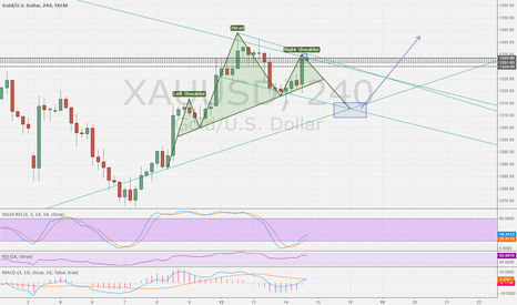 XAUUSD: is H&S forming on XAUSD?