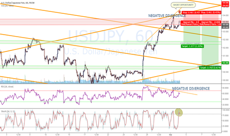 USDJPY: HIGH PROBABILITY SHORT SET UP USDJPY