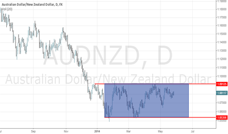 AUDNZD: audnzd rectangle