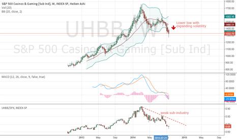 UHBB: Short Casinos