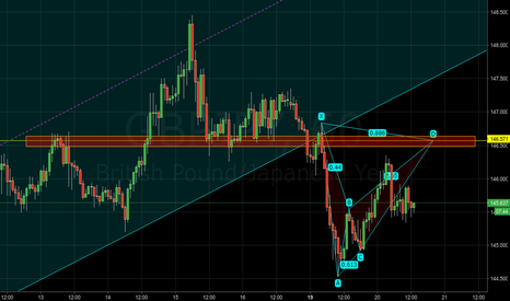 GBPJPY: GBPJPY - Potential bearish bat pattern at S/R