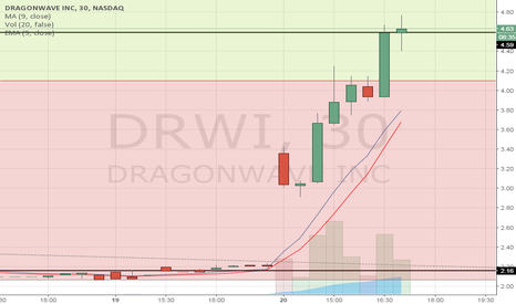 DRWI: Testing support, next resistance is about $5.25