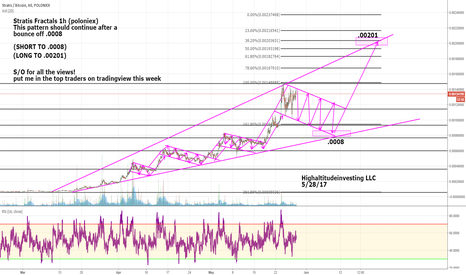 STRATBTC: Strat short to .0008 then long to .00201